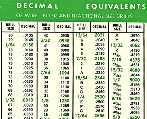 Conversion Chart Above my