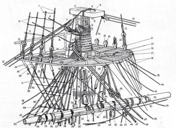 attaching yard to masts - masting  rigging and sails