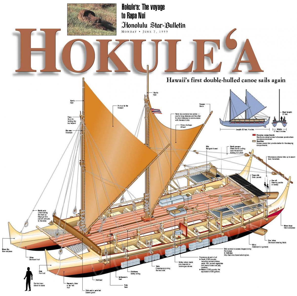 How To Build A Model Canoe