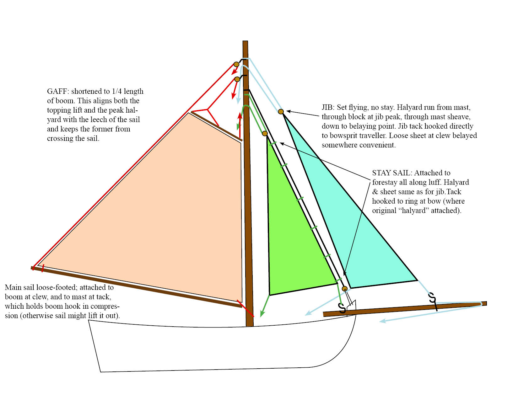 Luff ship diagram free download wiring diagrams sail design for 18th century longboat masting rigging and post 17244 0 81968400 1463841292thumb jpg at clipper ship diagram pooptronica Choice Image