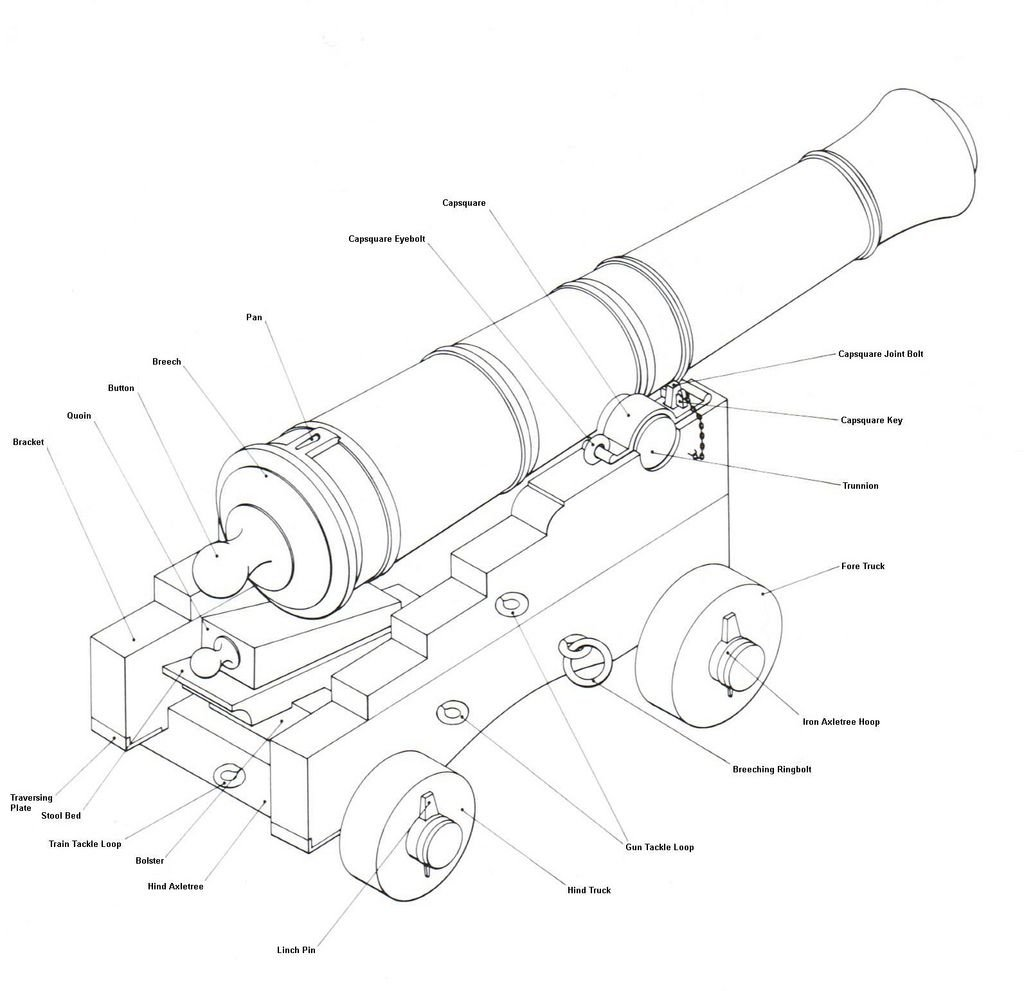 parts of a naval gun + carriage.jpg