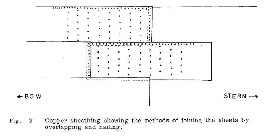 Copper sheathing.png